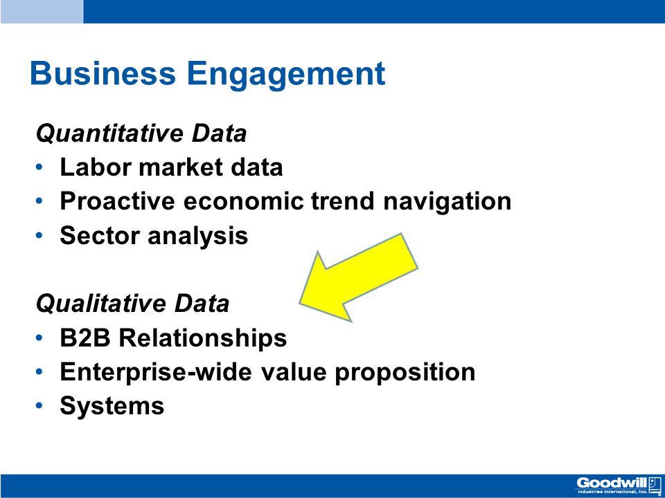 Business Engagement Quantitative Data Labor market data Proactive economic trend navigation Sector analysis Qualitative Data B2B Relationships Enterpr