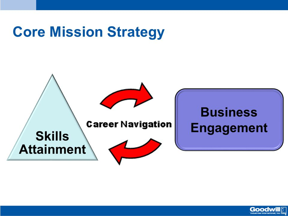 Core Mission Strategy Skills Attainment Business Engagement