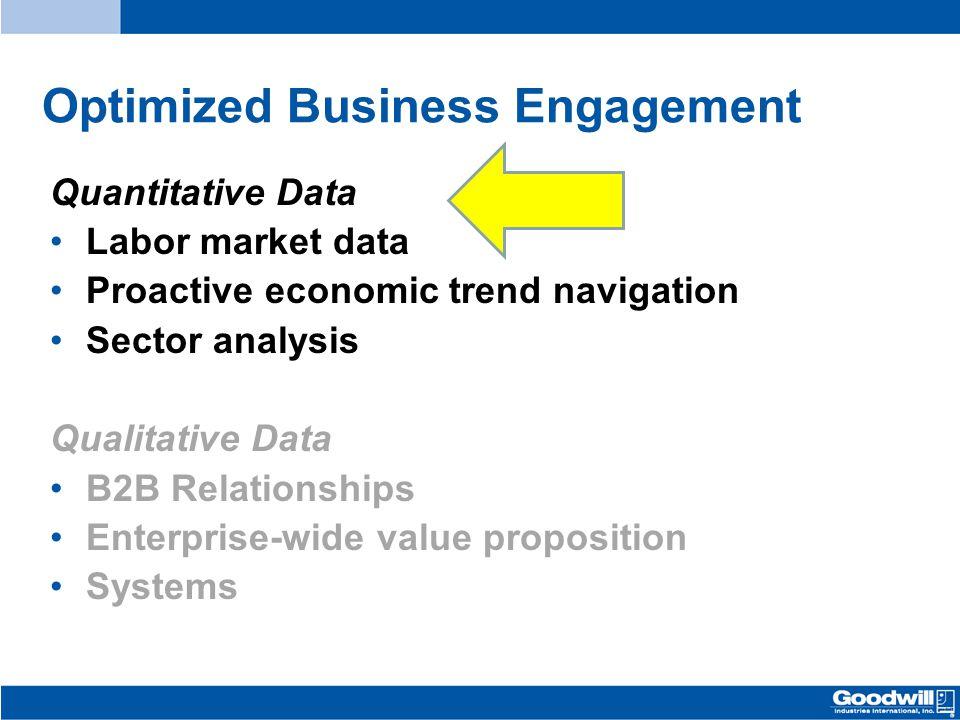 Optimized Business Engagement Quantitative Data Labor market data Proactive economic trend navigation Sector analysis Qualitative Data B2B Relationshi