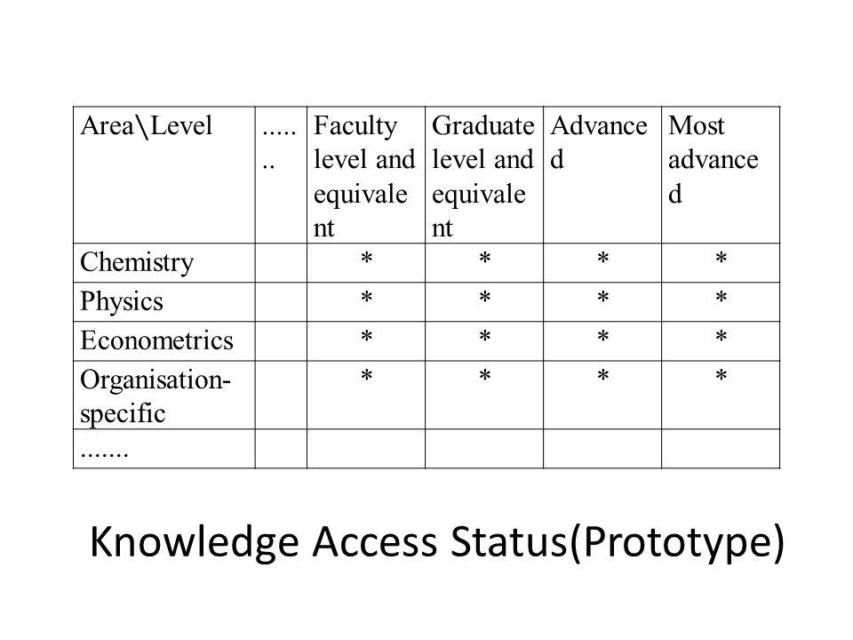 Knowledge Access Status(Prototype) Area ∖ Level.......