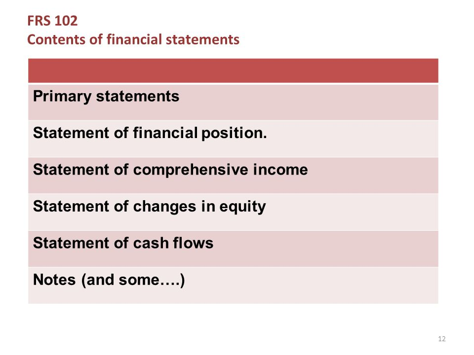 FRS 102 Contents of financial statements Primary statements Statement of financial position.