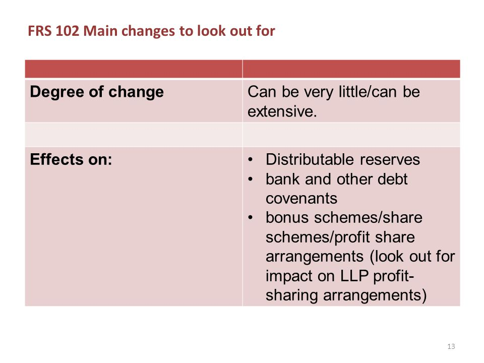 FRS 102 Main changes to look out for Degree of changeCan be very little/can be extensive.
