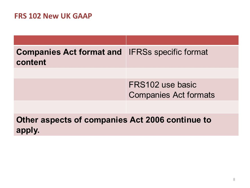 FRS 102 New UK GAAP A warning: SMALL GROUPS BECOMING MEDIUM/LARGE Current UK GAAPFRSSE to full UK GAAP.