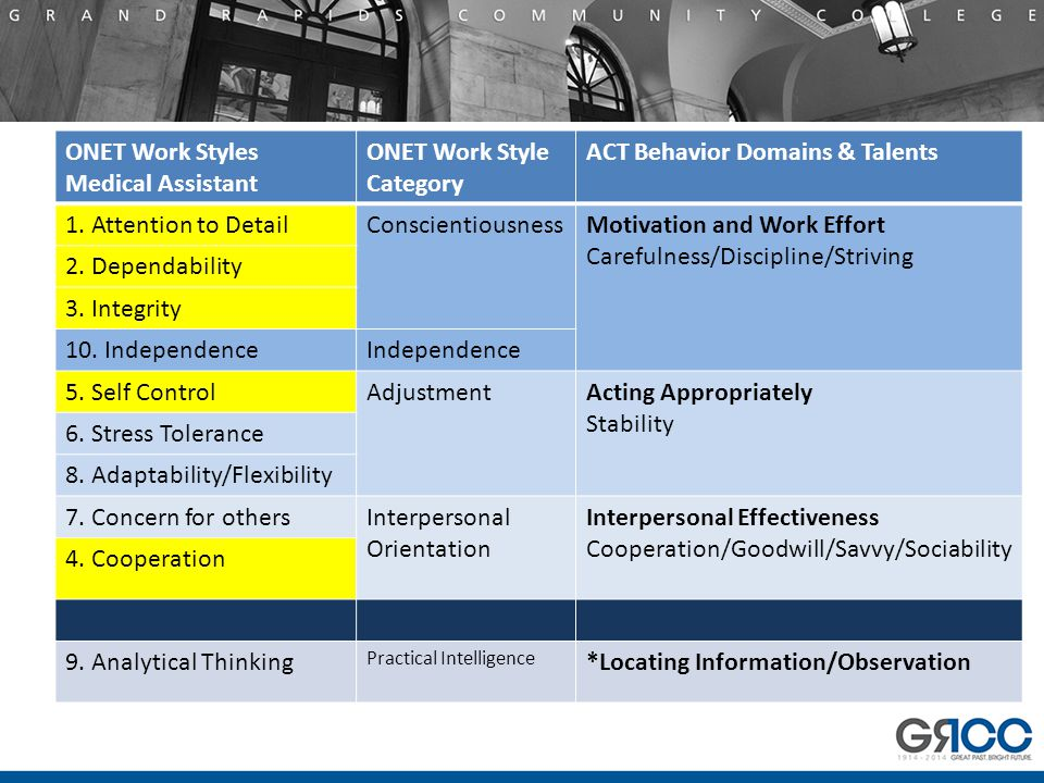 ONET Work Styles Medical Assistant ONET Work Style Category ACT Behavior Domains & Talents 1.