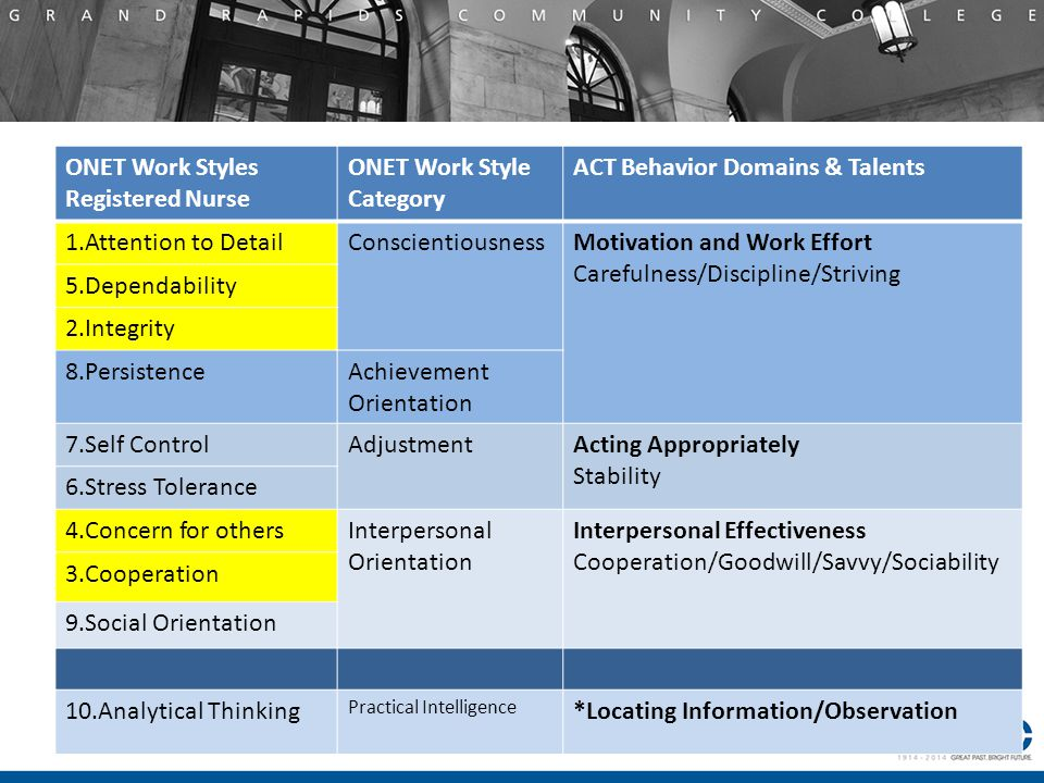 ONET Work Styles Registered Nurse ONET Work Style Category ACT Behavior Domains & Talents 1.Attention to DetailConscientiousnessMotivation and Work Effort Carefulness/Discipline/Striving 5.Dependability 2.Integrity 8.PersistenceAchievement Orientation 7.Self ControlAdjustmentActing Appropriately Stability 6.Stress Tolerance 4.Concern for othersInterpersonal Orientation Interpersonal Effectiveness Cooperation/Goodwill/Savvy/Sociability 3.Cooperation 9.Social Orientation 10.Analytical Thinking Practical Intelligence *Locating Information/Observation