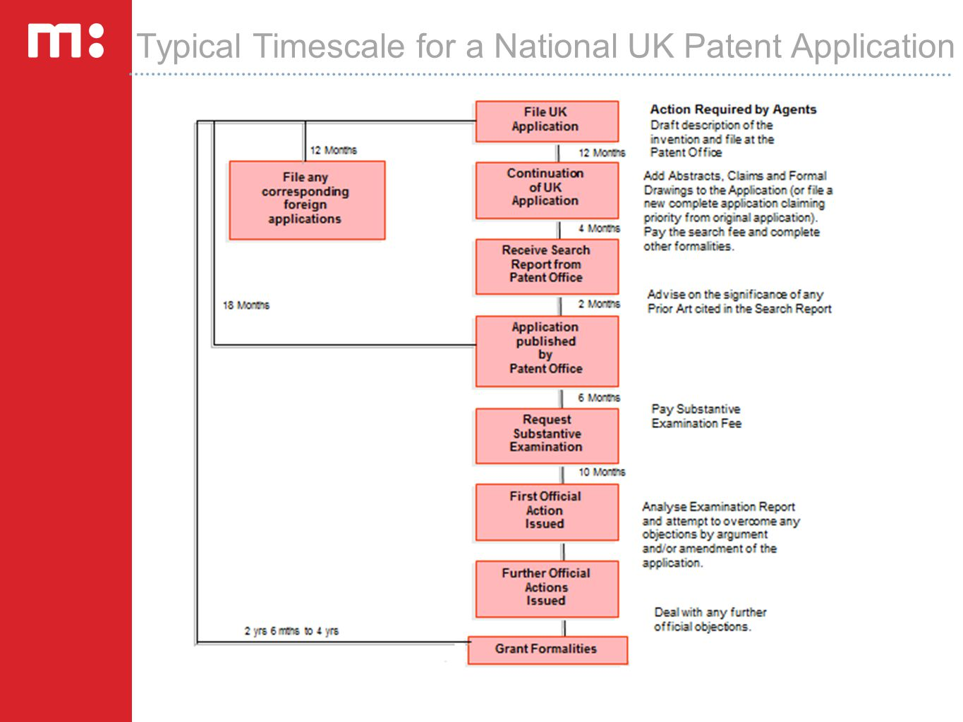 Typical Timescale for a National UK Patent Application