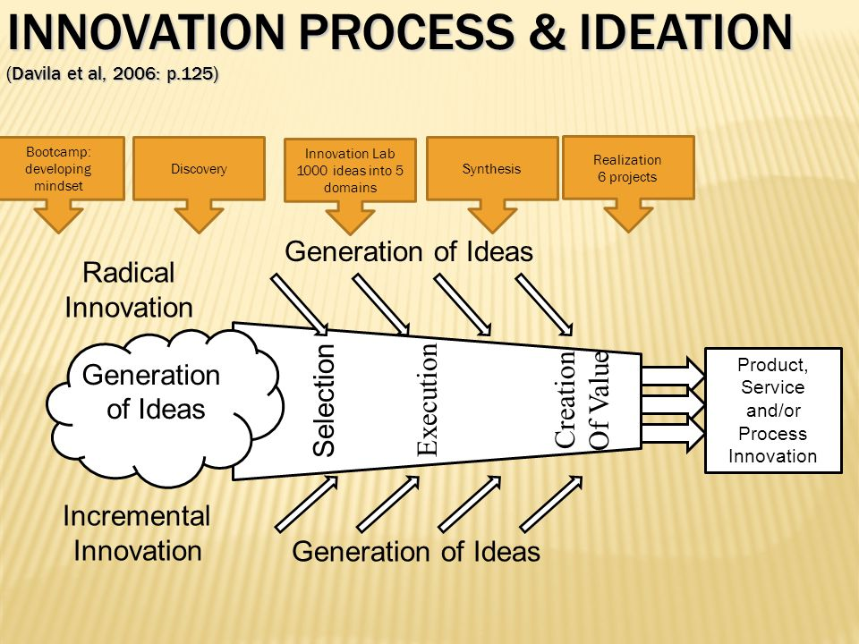 INNOVATION PROCESS & IDEATION (Davila et al, 2006: p.125) Generation of Ideas Radical Innovation Incremental Innovation Selection Execution Creation O