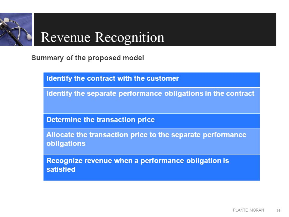 EDIT IN MASTER: CLIENT OR PRESENTATION NAME PLANTE MORAN Revenue Recognition Summary of the proposed model 14 Identify the contract with the customer Identify the separate performance obligations in the contract Determine the transaction price Allocate the transaction price to the separate performance obligations Recognize revenue when a performance obligation is satisfied
