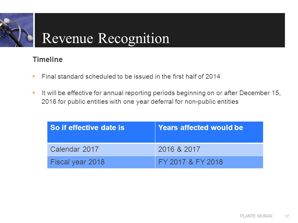 EDIT IN MASTER: CLIENT OR PRESENTATION NAME PLANTE MORAN Revenue Recognition Timeline  Final standard scheduled to be issued in the first half of 2014  It will be effective for annual reporting periods beginning on or after December 15, 2016 for public entities with one year deferral for non-public entities 17 So if effective date isYears affected would be Calendar 20172016 & 2017 Fiscal year 2018FY 2017 & FY 2018