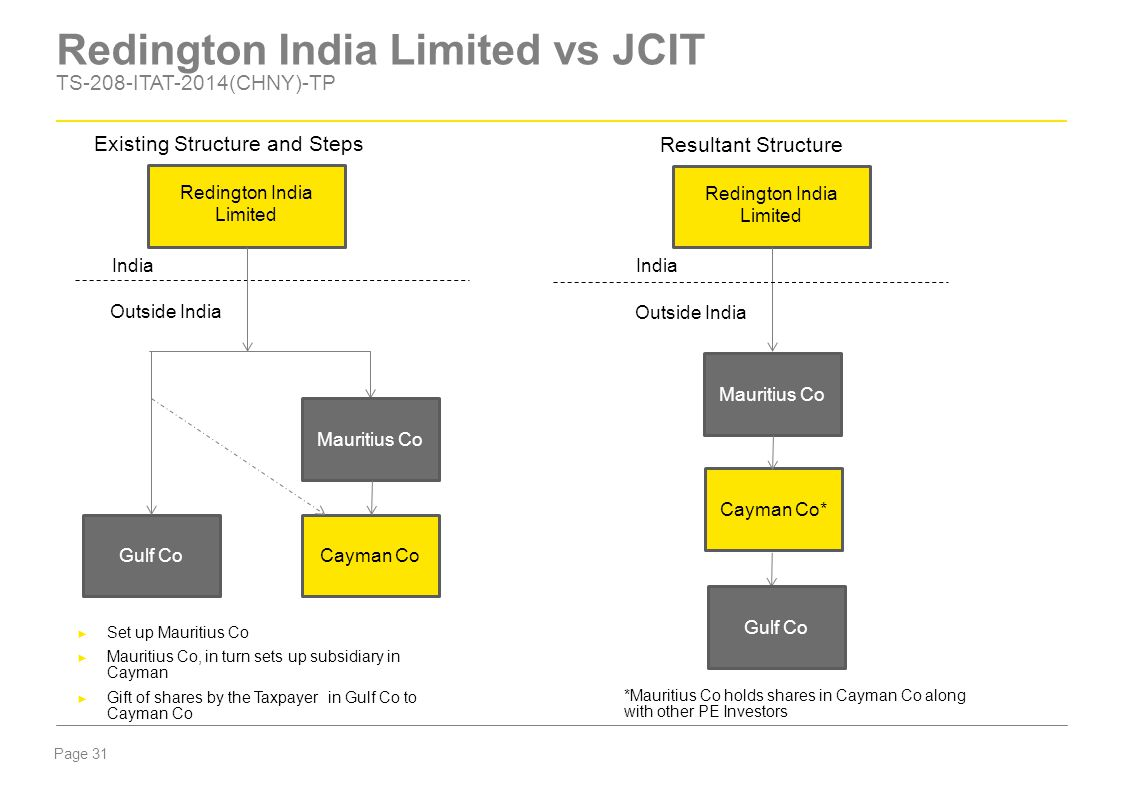 Page 31 Redington India Limited vs JCIT TS-208-ITAT-2014(CHNY)-TP Gulf Co Redington India Limited India Outside India Mauritius Co Cayman Co ► Set up