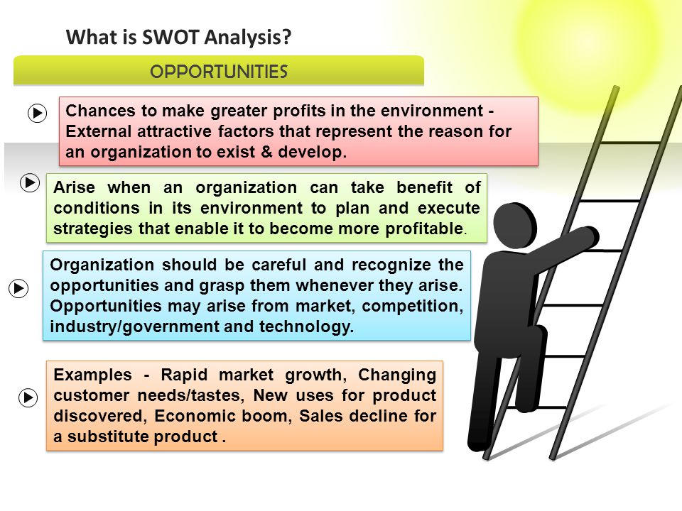 SWOT ANALYSIS - THREAT .THREATS What is SWOT Analysis.