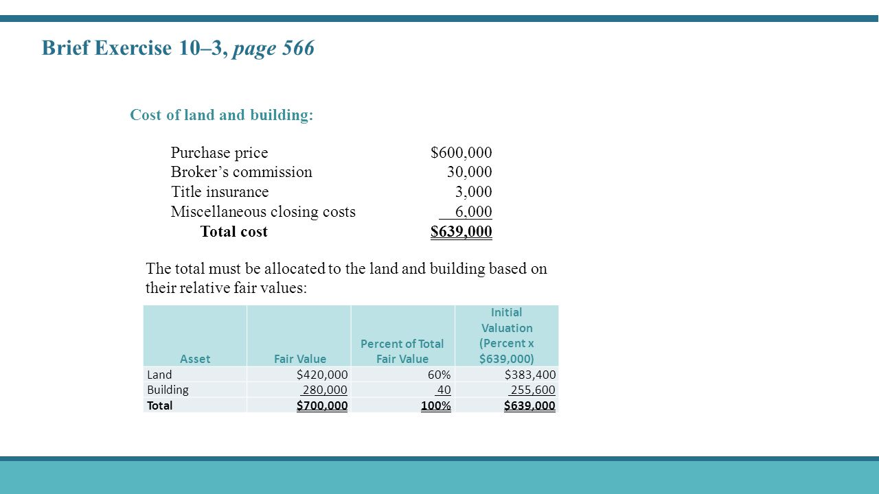 Brief Exercise 10–3, page 566 Cost of land and building: Purchase price$600,000 Broker's commission30,000 Title insurance3,000 Miscellaneous closing costs 6,000 Total cost$639,000 Asset Fair Value Percent of Total Fair Value Initial Valuation (Percent x $639,000) Land$420,000 60%$383,400 Building 280,000 40 255,600 Total$700,000 100% $639,000 The total must be allocated to the land and building based on their relative fair values: