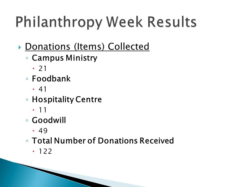  Donations (Items) Collected ◦ Campus Ministry  21 ◦ Foodbank  41 ◦ Hospitality Centre  11 ◦ Goodwill  49 ◦ Total Number of Donations Received  122