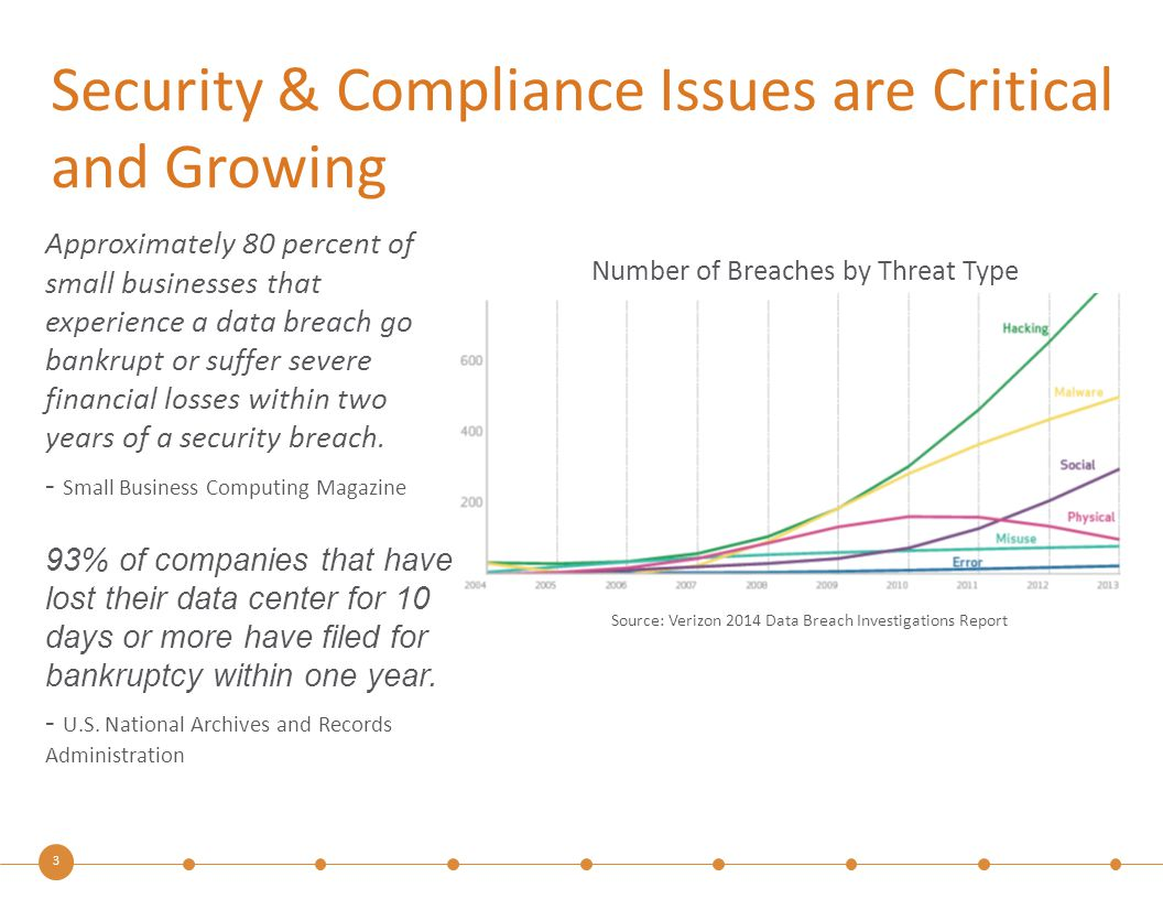 3 Security & Compliance Issues are Critical and Growing Approximately 80 percent of small businesses that experience a data breach go bankrupt or suff
