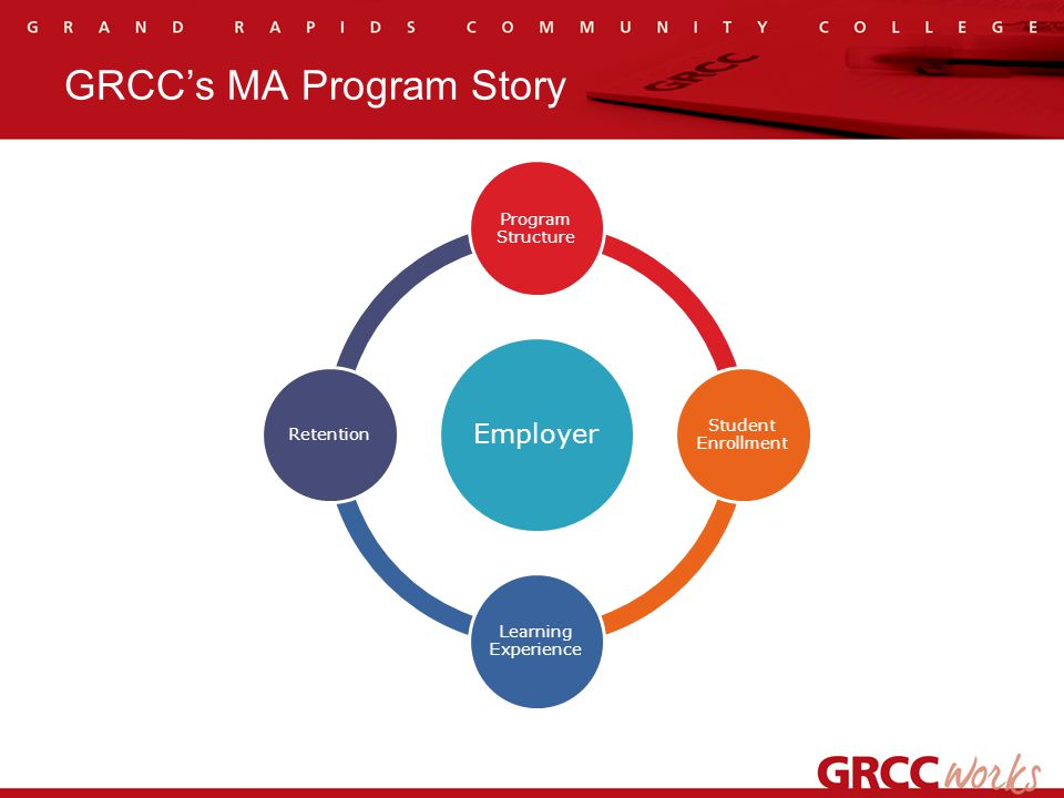 Retention - Student 81% Completion – 8 Dropped during the course – 6 Didn't meet Grade Competency – 3 Didn't meet Professionalism Competency (points) – 1 Refused Externship Location – 4 Repeated the course 91% Placement Rate