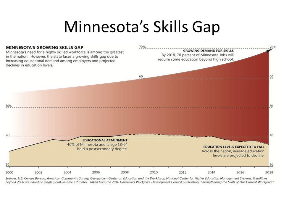 Minnesota's Skills Gap