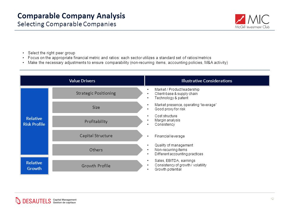 Comparable Company Analysis 12 Select the right peer group Focus on the appropriate financial metric and ratios: each sector utilizes a standard set of ratios/metrics Make the necessary adjustments to ensure comparability (non-recurring items, accounting policies, M&A activity) Strategic Positioning Value DriversIllustrative Considerations Relative Risk Profile Relative Growth Size Profitability Capital Structure Others Growth Profile Market / Product leadership Client-base & supply chain Technology & patent Market presence, operating leverage Good proxy for risk Cost structure Margin analysis Consistency Financial leverage Quality of management Non-recurring items Different accounting practices Sales, EBITDA, earnings Consistency of growth / volatility Growth potential Selecting Comparable Companies