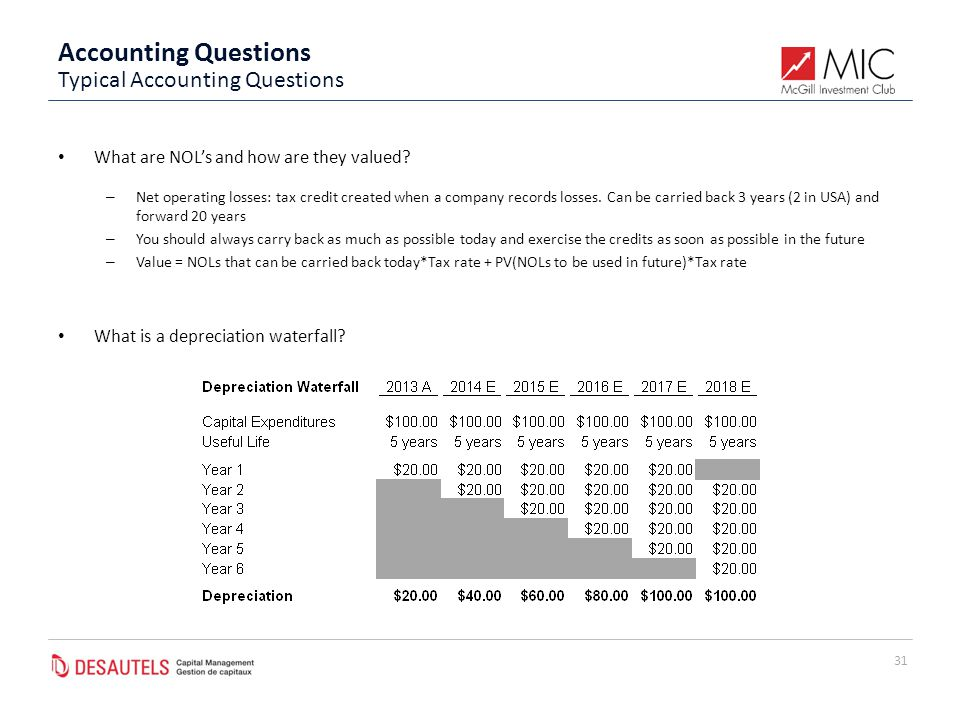 Accounting Questions What are NOL's and how are they valued.