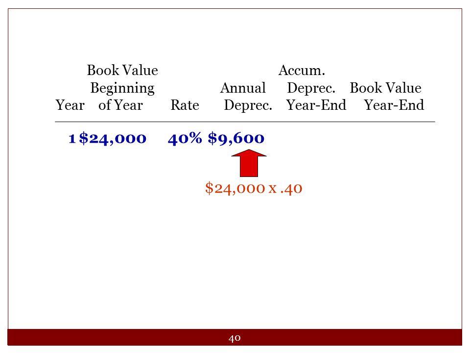 40 $24,000 x.40 Book Value Accum. Beginning Annual Deprec. Book Value Year of Year Rate Deprec. Year-End Year-End 1$24,00040%$9,600