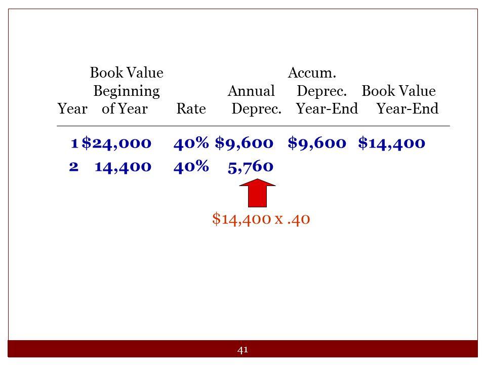 41 1$24,00040%$9,600$9,600$14,400 214,40040%5,760 Book Value Accum. Beginning Annual Deprec. Book Value Year of Year Rate Deprec. Year-End Year-End $1