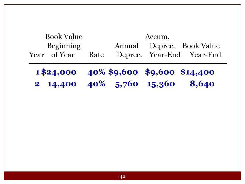 42 1$24,00040%$9,600$9,600$14,400 214,40040%5,76015,3608,640 Book Value Accum. Beginning Annual Deprec. Book Value Year of Year Rate Deprec. Year-End