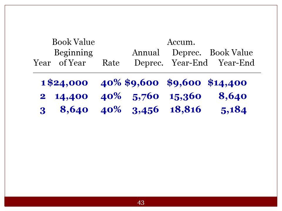 43 1$24,00040%$9,600$9,600$14,400 214,40040%5,76015,3608,640 38,64040%3,45618,8165,184 Book Value Accum. Beginning Annual Deprec. Book Value Year of Y