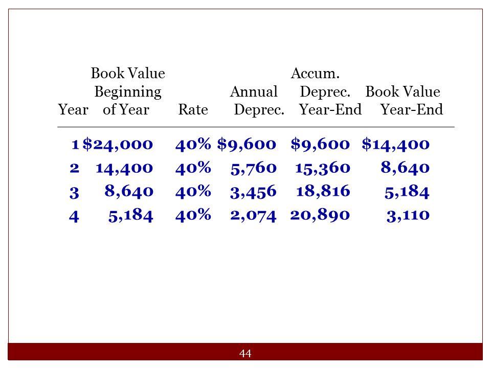 44 1$24,00040%$9,600$9,600$14,400 214,40040%5,76015,3608,640 38,64040%3,45618,8165,184 45,18440%2,07420,8903,110 Book Value Accum. Beginning Annual De
