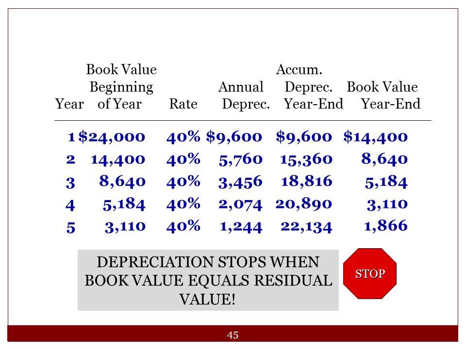 45 1$24,00040%$9,600$9,600$14,400 214,40040%5,76015,3608,640 38,64040%3,45618,8165,184 45,18440%2,07420,8903,110 53,11040%1,24422,1341,866 Book Value