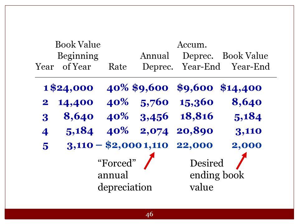 46 1$24,00040%$9,600$9,600$14,400 214,40040%5,76015,3608,640 38,64040%3,45618,8165,184 45,18440%2,07420,8903,110 53,110 – $2,0001,11022,0002,000 Book