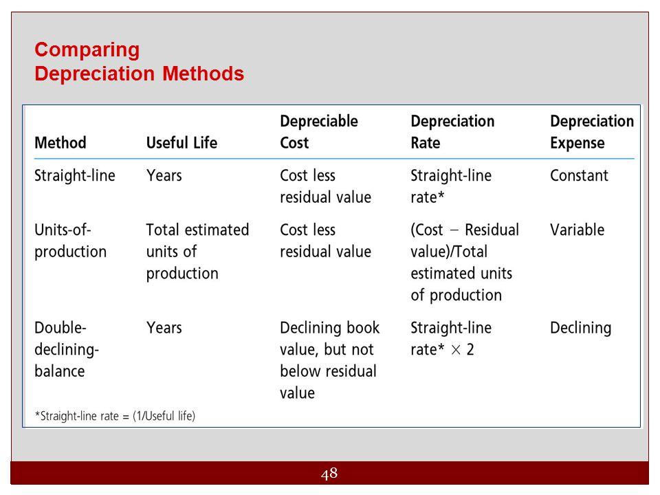 48 Comparing Depreciation Methods