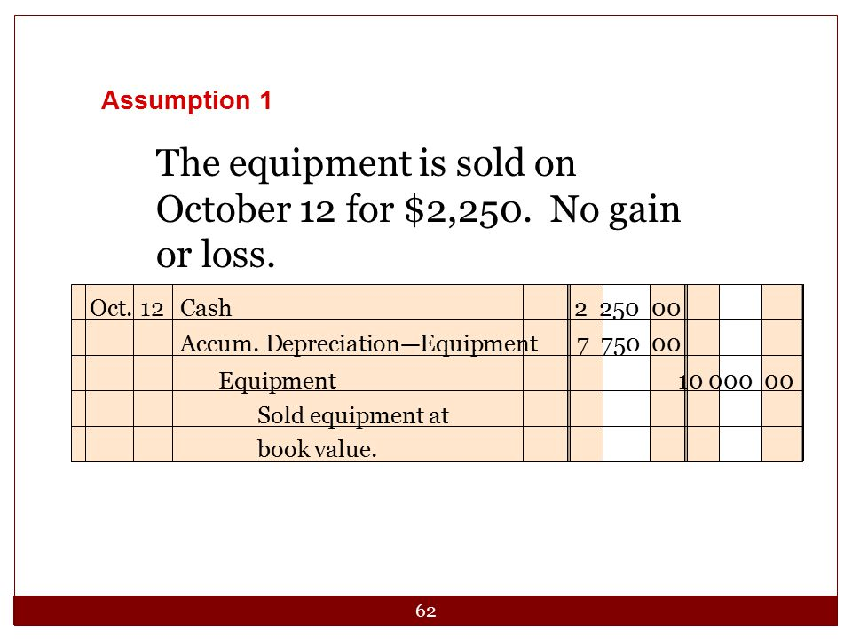 62 The equipment is sold on October 12 for $2,250. No gain or loss. Oct.12Cash 2 250 00 Accum. Depreciation—Equipment 7 750 00 Equipment 10 000 00 Sol