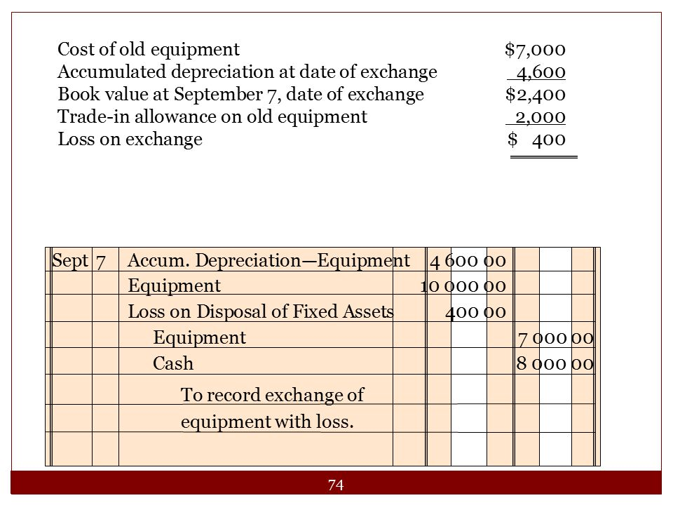 74 Cost of old equipment$7,000 Accumulated depreciation at date of exchange 4,600 Book value at September 7, date of exchange$2,400 Trade-in allowance
