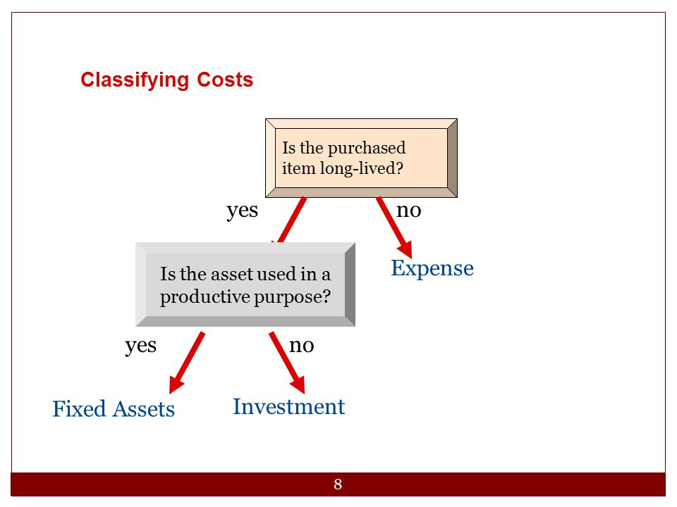 99 Fixed Assets and Intangible Assets in the Balance Sheet