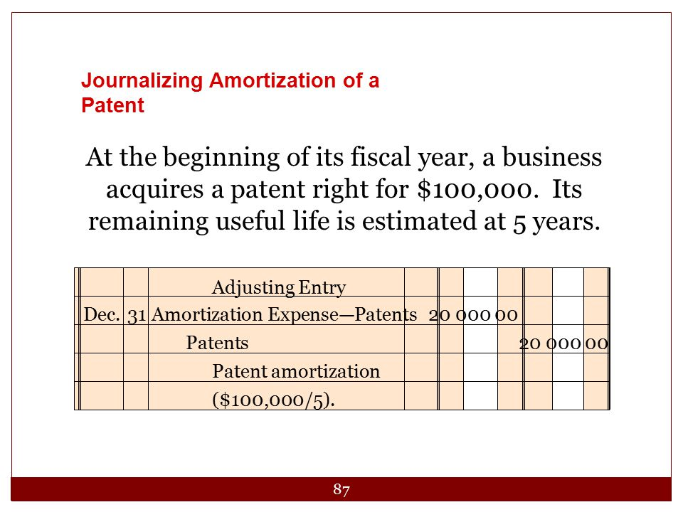 87 At the beginning of its fiscal year, a business acquires a patent right for $100,000. Its remaining useful life is estimated at 5 years. Journalizi