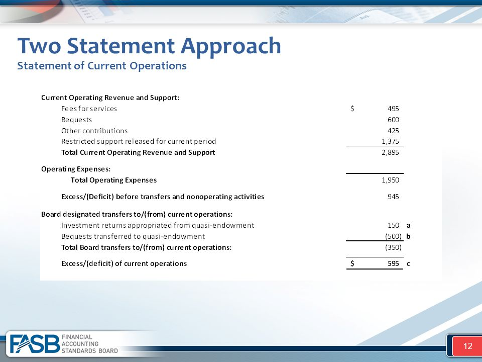 Two Statement Approach Statement of Current Operations 12