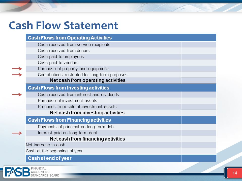 Cash Flow Statement 14 Cash Flows from Operating Activities Cash received from service recipients Cash received from donors Cash paid to employees Cas