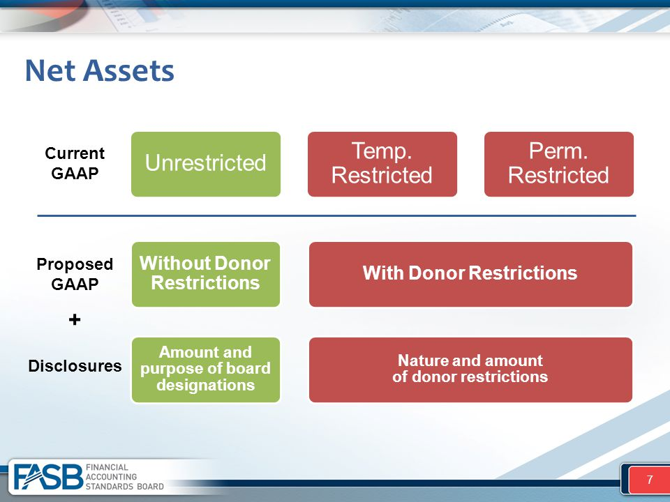 Unrestricted Temp. Restricted Perm. Restricted Net Assets 7 Without Donor Restrictions With Donor Restrictions Amount and purpose of board designation