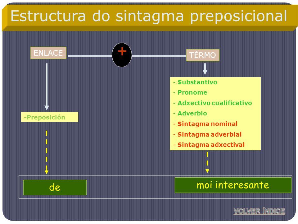 ENLACE -Preposición - Substantivo - Pronome - Adxectivo cualificativo - Adverbio - Sintagma nominal - Sintagma adverbial - Sintagma adxectival + Anton