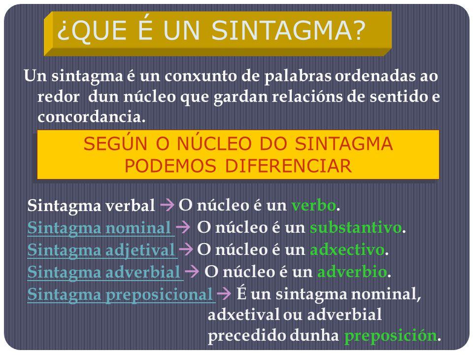 Un sintagma é un conxunto de palabras ordenadas ao redor dun núcleo que gardan relacións de sentido e concordancia. ¿QUE É UN SINTAGMA? SEGÚN O NÚCLEO