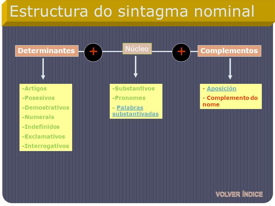 Núcleo Complementos -Artigos -Posesivos -Demostrativos -Numerais -Indefinidos -Exclamativos -Interrogativos - Aposición - Complemento do nome Determin