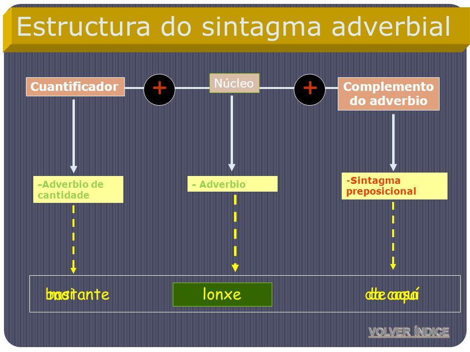 Núcleo Complemento do adverbio -Adverbio de cantidade -Sintagma preposicional Cuantificador ++ cercamoida casa Estructura do sintagma adverbial - Adve