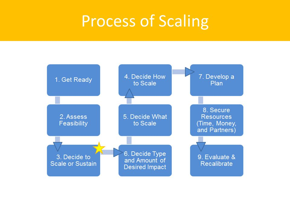 Process of Scaling
