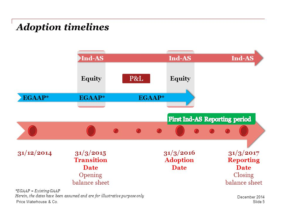 PwC Ind AS 101 - Optional Exemptions summary Business Combinations Assets and liabilities not recognised at the time of a business combination under previous GAAP are: Recognized as if subsidiary adopted Ind ASs at the same date Subsidiaries not consolidated under previous GAAP are: Consolidated as if subsidiary adopted Ind ASs at the same date Goodwill is the difference between cost of investment and net assets recognised at date of transition Slide 16 December 2014 Price Waterhouse & Co.