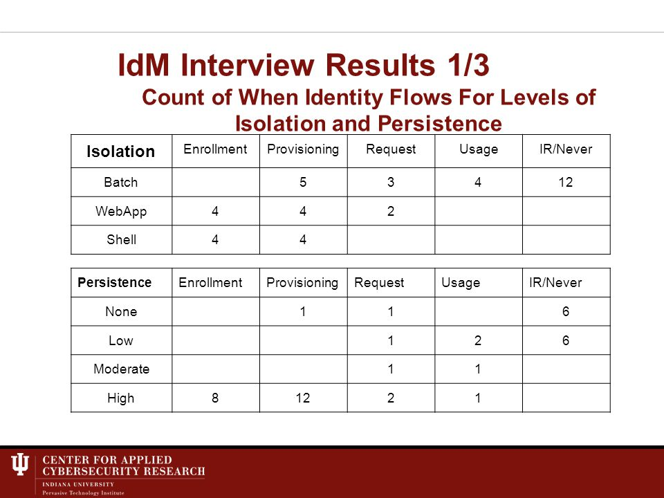 IdM Interview Results 1/3 Count of When Identity Flows For Levels of Isolation and Persistence Isolation EnrollmentProvisioningRequestUsageIR/Never Batch53412 WebApp442 Shell44 PersistenceEnrollmentProvisioningRequestUsageIR/Never None116 Low126 Moderate11 High81221