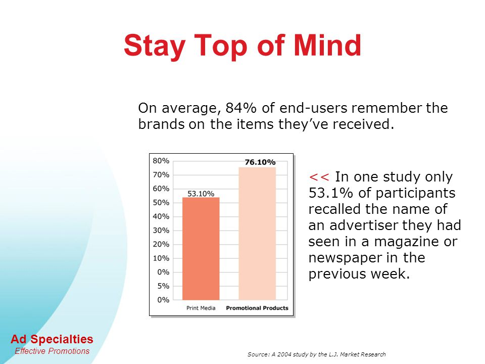 Ad Specialties Effective Promotions << In one study only 53.1% of participants recalled the name of an advertiser they had seen in a magazine or newspaper in the previous week.