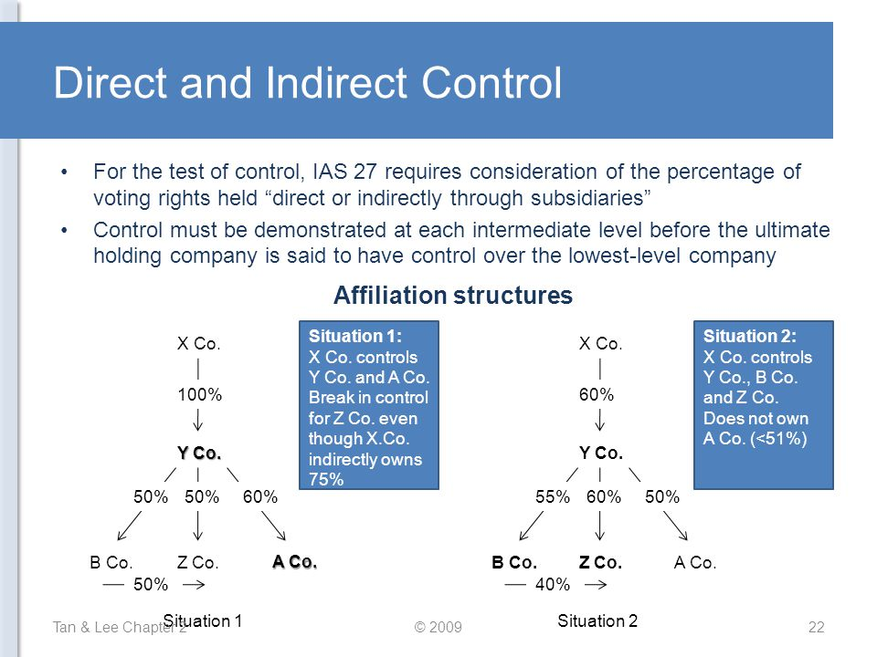 Direct and Indirect Control For the test of control, IAS 27 requires consideration of the percentage of voting rights held direct or indirectly through subsidiaries Control must be demonstrated at each intermediate level before the ultimate holding company is said to have control over the lowest-level company X Co.