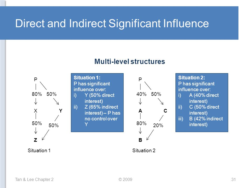 Direct and Indirect Significant Influence P 80% 50% X Z Y Situation 1 P 40% 80% A B C 50% 20% Situation 2 Situation 1: P has significant influence over: i)Y (50% direct interest) ii)Z (65% indirect interest) – P has no control over Y Situation 2: P has significant influence over: i)A (40% direct interest) ii)C (50% direct interest) iii)B (42% indirect interest) Tan & Lee Chapter 231© 2009 Multi-level structures