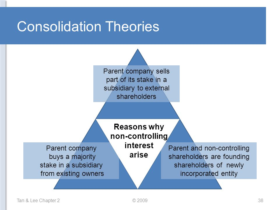 Consolidation Theories Tan & Lee Chapter 238© 2009 Parent company sells part of its stake in a subsidiary to external shareholders Parent company buys