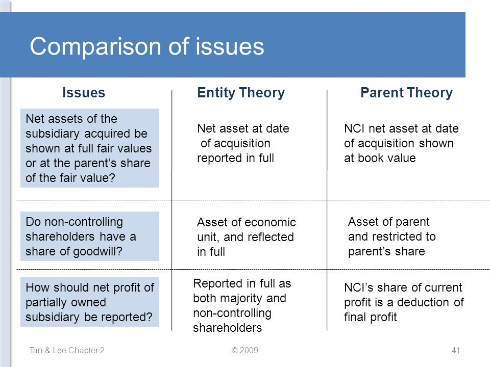Comparison of issues Tan & Lee Chapter 2© 200941 IssuesEntity TheoryParent Theory Net assets of the subsidiary acquired be shown at full fair values o