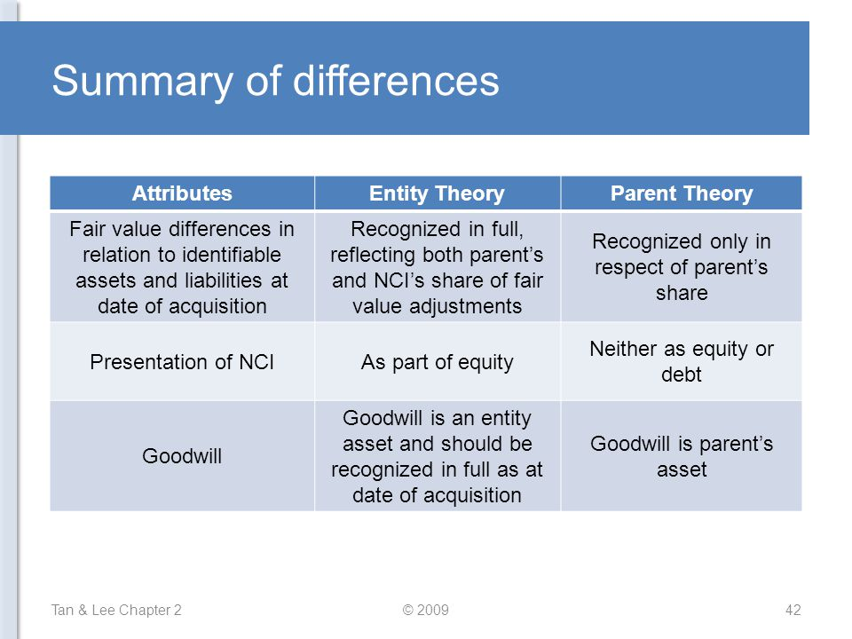 Summary of differences Tan & Lee Chapter 242© 2009 AttributesEntity TheoryParent Theory Fair value differences in relation to identifiable assets and